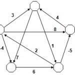 Johnson Algoritması–En Kısa Yol Problemi (The Shortest Path Problem)