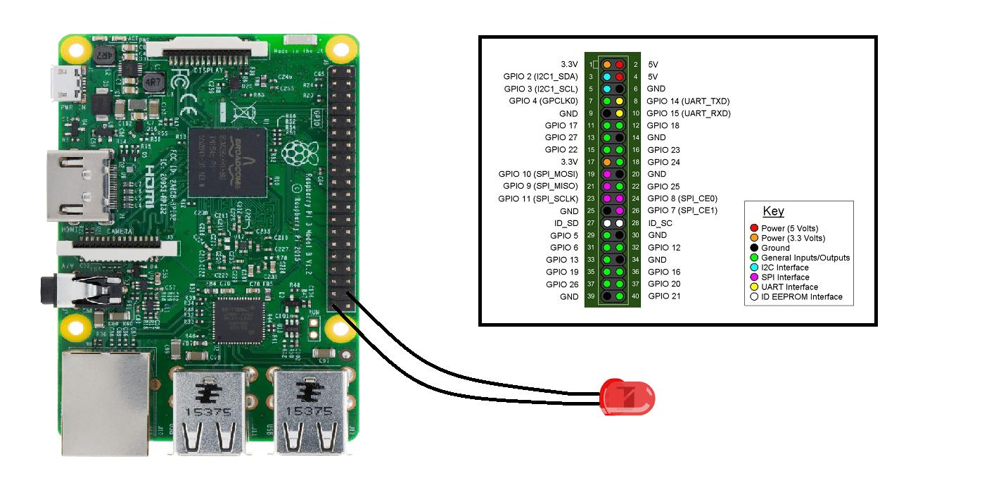 Raspberry Pi 3 Model B Turn on and off Led