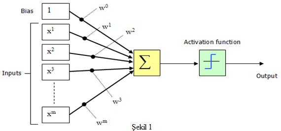 Çok Katmanlı Algılayıcılar (Multi-Layer Perceptron)