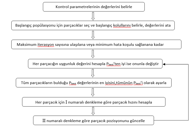 Parçacık Sürüsü Optimizasyon Algoritması (Particle Swarm Optimization Algorithm)